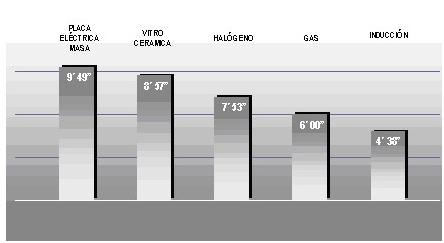 Rapidez calientamiento Gas Vitrocerámica Inducción